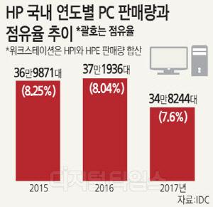 PC시장 설자리 잃은 HP코리아… 1분기 판매량 10만대 이하로 뚝